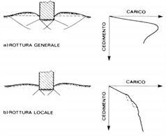 Ripetizioni Geotecnica - Meccanica delle terre - Fondazioni